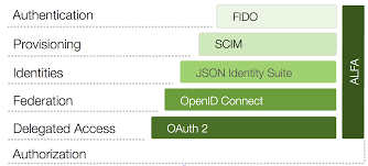 api security deep dive into oauth and openid connect