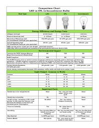 Led Light Bulbs Vs Energy Saving by Led Vs Cfl Bulbs U2013 Urbia Me