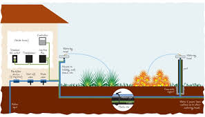 Sprinkler System Installation Cost Estimate by Accurain Watering System Sprinklers Lawn Sprinkler System