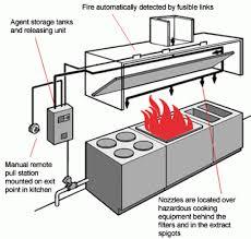 home kitchen exhaust system design erstaunlich commercial kitchen hood design ventilation crafty