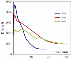 optimization and kinetics evaluation of bachmann process for rdx