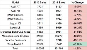 car sales mercedes 1 large luxury car in us tesla model s 2015 sales comparison