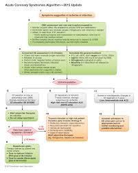 part 9 acute coronary syndromes u2013 ecc guidelines 2015