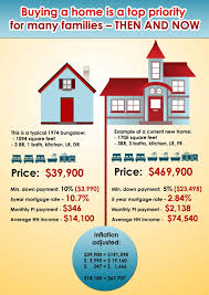 throwback thursday buying a home in 1974 vs 2014 financial freedom