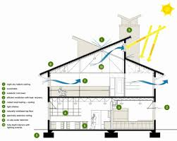 energy efficient small house plans small house plans energy efficient unique efficient home design best