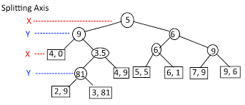 java 2d kd tree and nearest search stack overflow
