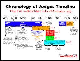 solution to the chronology of the book of judges