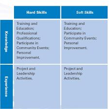acquire hard and soft skills to achieve success ramakrishna