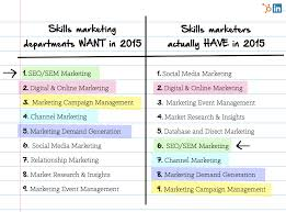 marketing skills resume linkedin and hubspot s child the marketing skills handbook