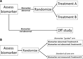 role of biomarkers for the prevention assessment and management