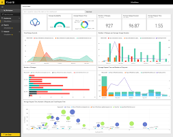 outage report template office365mon for power bi microsoft power bi after power bi imports the data you will see a new dashboard report and dataset in the left navigation pane new items are marked with a yellow asterisk