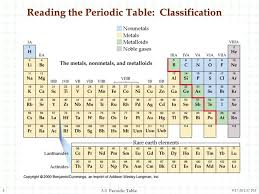 Ta Periodic Table The Periodic Table And The Elements Ppt Video Online Download