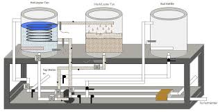 home brewery plans this diagram shows the system during its mashing program where the