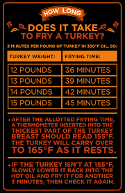 here s why you should fry your thanksgiving turkey