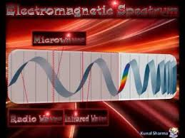 electromagnetic spectrum animation youtube