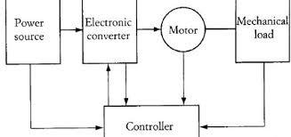 power electronics basics archives power electronics a to z