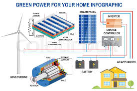 solar panel and wind power generation system for home infographic