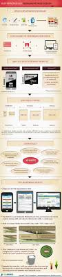 best responsive design best practices of responsive web design visual ly