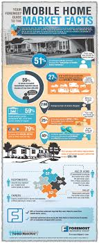 Estimated Home Owners Insurance by How Much Do You About The Mobile Home Market