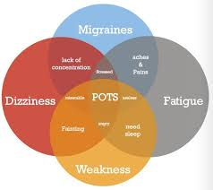 light headed dizzy weak nauseous symptoms of pots syndrome explained myheart