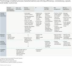 What Does It Help Desk Do The Transformative Power Of Automation In Banking Mckinsey U0026 Company