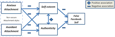 frontiers the u201cfacebook self u201d characteristics and psychological