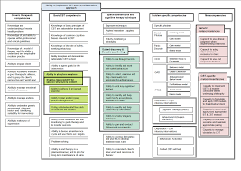 Counseling Theory Chart Cognitive And Behavioural Therapy