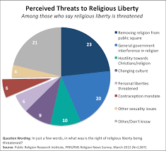 fortnight of facts what s threatening religious liberty
