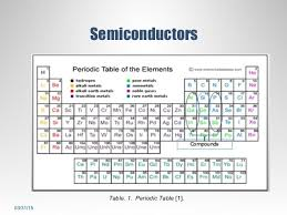 where are semiconductors on the periodic table photodetectors