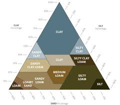 Types Of Home Foundations Basement Questions Grading U0026 Soil Types