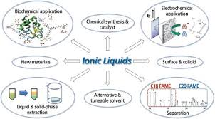 developments in gas chromatography using ionic liquid stationary