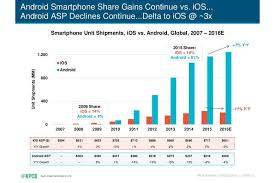 iphones vs androids the entire history of iphone vs android summed up in two charts