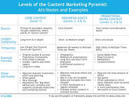 Marketing Reports Exles by Creating Content Assets Process Successful Exles And Tools