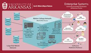 Clu Campus Map Systems Overview Enterprise Systems Walton College