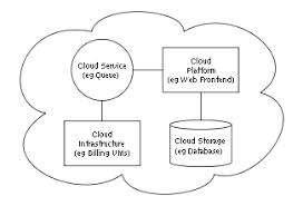 cloud computing wikipedia