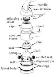 Repair Dripping Faucet Leaky Faucet Bob Vila