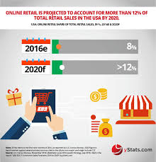 bureau commerce infographic usa b2c e commerce sales forecasts 2016 to 2020 b2c