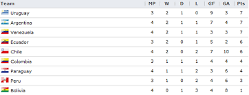 World Cup Table Chile National Soccer Team 2014 World Cup Qualifying Conmebol