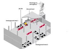 what type of air ventilation system is used for basement car parks
