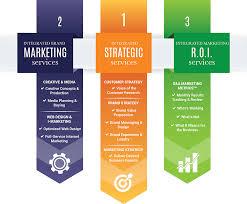 marketing agency marketing agency fort myers florida