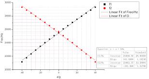 sensors free full text microelectromechanical resonant