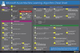 microsoft azure machine learning algorithm cheat sheet u2013 hi i u0027m scott