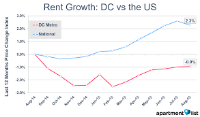august 2015 washington dc rental price monitor apartment list
