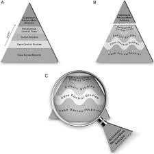 evidence pyramid evidence based medicine