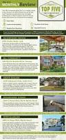 Myrtle Beach Luxury Homes by Myrtle Beach Real Estate Guide Agent Top Five
