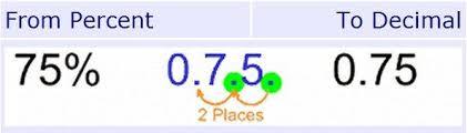 percent to decimal fraction decimal percents 6th grade math
