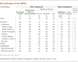 who knows what about religion pew research center