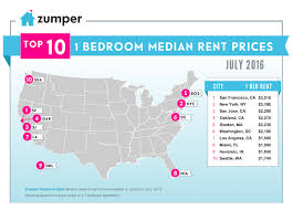 how much is 1 bedroom apartment in nyc real estate