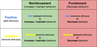 operant conditioning boundless psychology