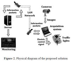machine vision algorithms applied to dynamic traffic light